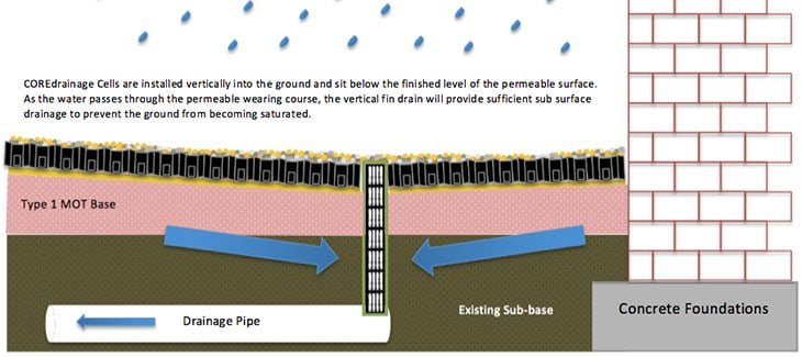 Core drainage drainage for driveways fin drains land for Types of drainage system in building