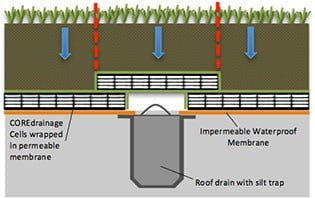 Core Drainage Drainage For Driveways Fin Drains Land