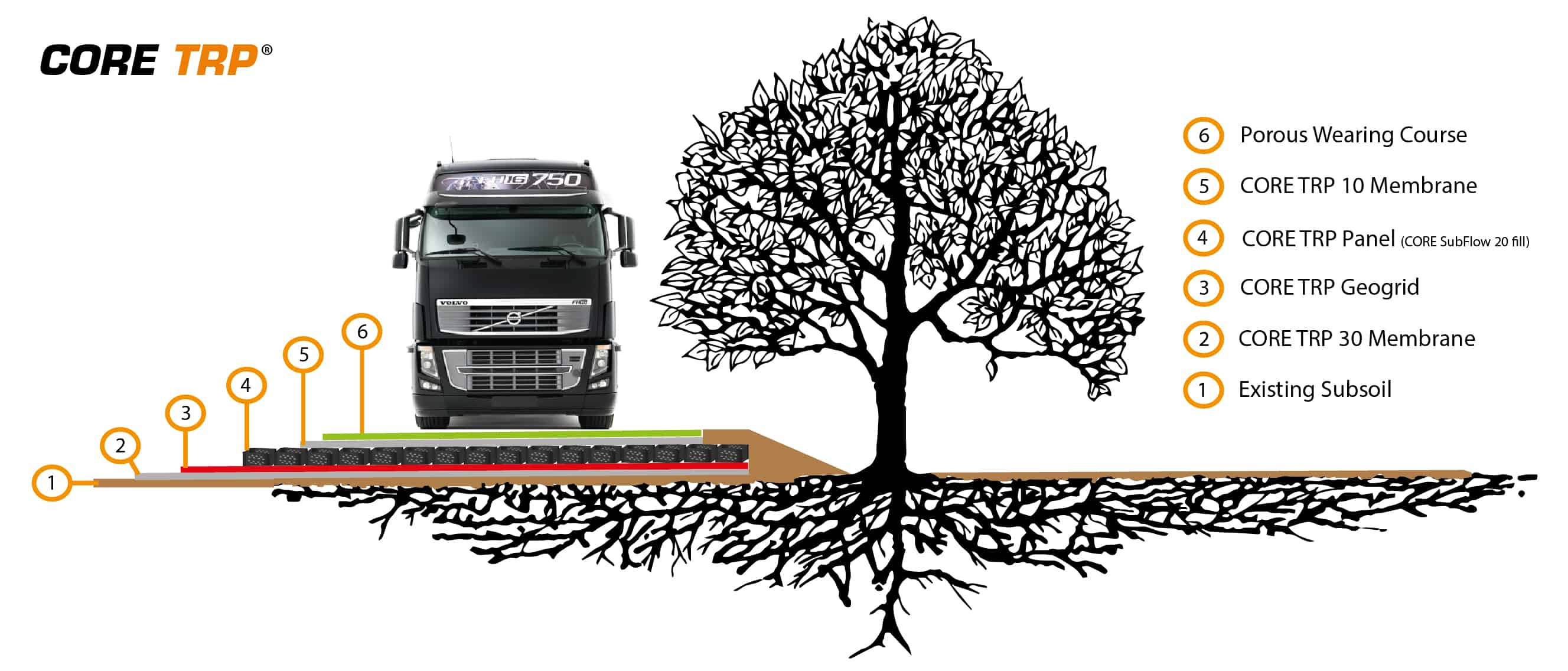 CORE TREE ROOT PROTECTOR  Tree Root Protection For Roads  Driveways