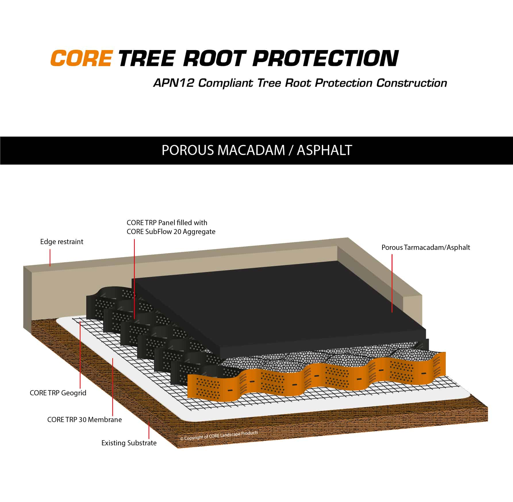 Core Tree Root Protector Tree Root Protection For Roads