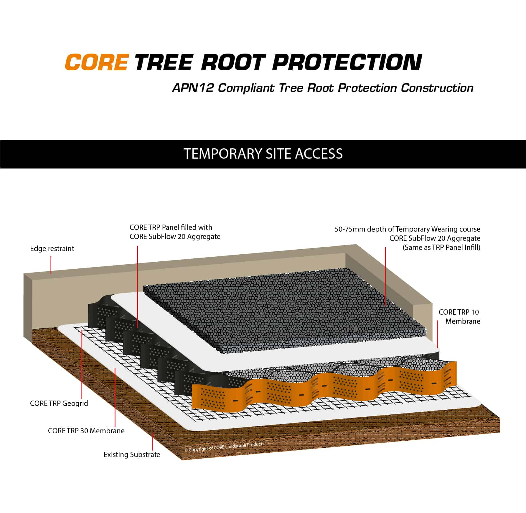 CORE TRP Used for Temporary Site Access